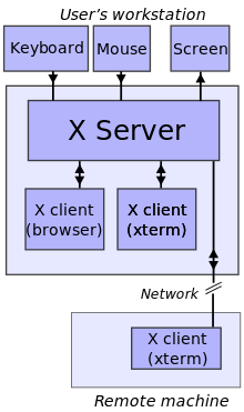 "X server started with ""-nolisten tcp"" in spite of DisallowTCP=false in /etc/gdm/custom.conf"